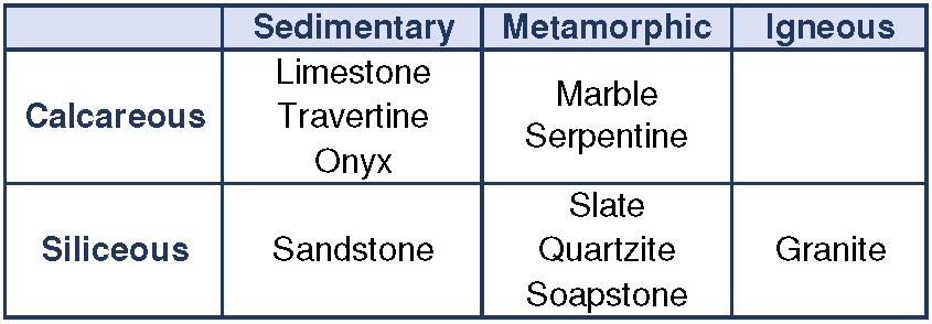 natural stone identification chart