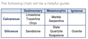 chart showing different stone types